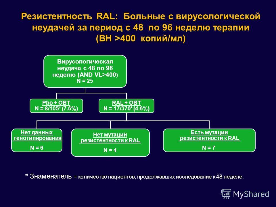 Вирусологическая неудача с 48 по 96 неделю (AND VL>400 ) N = 25 RAL + OBT N = 17/370* (4.6%) Pbo + OBT N = 8/105* (7.6%) Нет мутаций резистентности к RAL N = 4 Нет данных генотипирования N = 6 Есть мутации резистентности к RAL N = 7 Резистентность RA
