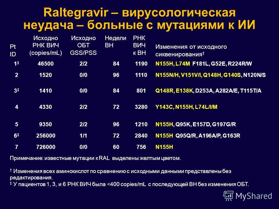Raltegravir – вирусологическая неудача – больные с мутациями к ИИ Pt ID Исходно РНК ВИЧ (copies/mL) Исходно OБT GSS/PSS Недели ВН РНК ВИЧ к ВН Изменения от исходного сиквенирования 1 465002/2841190N155H, L74M, F181L, G52E, R224R/W 215200/0961110N155N