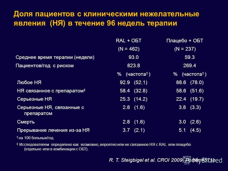 Доля пациентов с клиническими нежелательные явления (НЯ) в течение 96 недель терапии RAL + OБTПлацебо + OБT (N = 462)(N = 237) Среднее время терапии (недели)93.059.3 Пациентов/год с риском823.8269.4 % (частота ) Любое НЯ92.9 (52.1)88.6 (78.0) НЯ связ