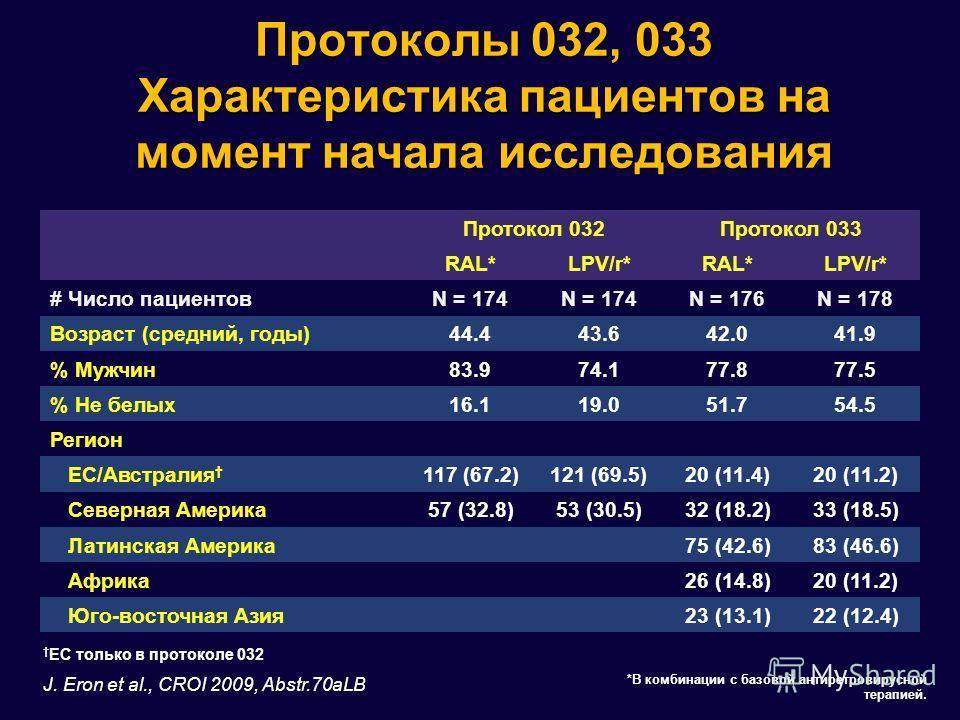 Протоколы 032, 033 Характеристика пациентов на момент начала исследования Протокол 032Протокол 033 RAL*LPV/r*RAL*LPV/r* # Число пациентовN = 174 N = 176N = 178 Возраст (средний, годы)44.443.642.041.9 % Мужчин83.974.177.877.5 % Не белых16.119.051.754.