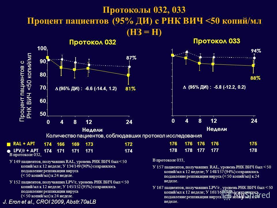 В протоколе 032, У 149 пациентов, получавших RAL, уровень РНК ВИЧ был < 50 копий/мл к 12 неделе; У 134/149 (90%) сохранялось подавление репликации вируса (< 50 копий/мл) к 24 неделе. У 152 пациентов, получавших LPV/r, уровень РНК ВИЧ был < 50 копий/м