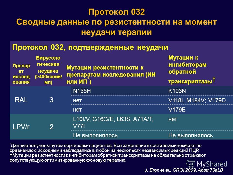 Протокол 032, подтвержденные неудачи Препар ат исслед ования Вирусоло гическая неудача (>400копий/ мл) Мутации резистентности к препаратам исследования (ИИ или ИП * ) Мутации к ингибиторам обратной транскриптазы RAL3 N155HK103N нетV118I, M184V; V179D