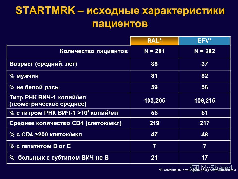 STARTMRK – исходные характеристики пациентов RAL*EFV* Количество пациентовN = 281N = 282 Возраст (средний, лет)3837 % мужчин8182 % не белой расы5956 Титр РНК ВИЧ-1 копий/мл (геометрическое среднее) 103,205106,215 % с титром РНК ВИЧ-1 >10 5 копий/мл55