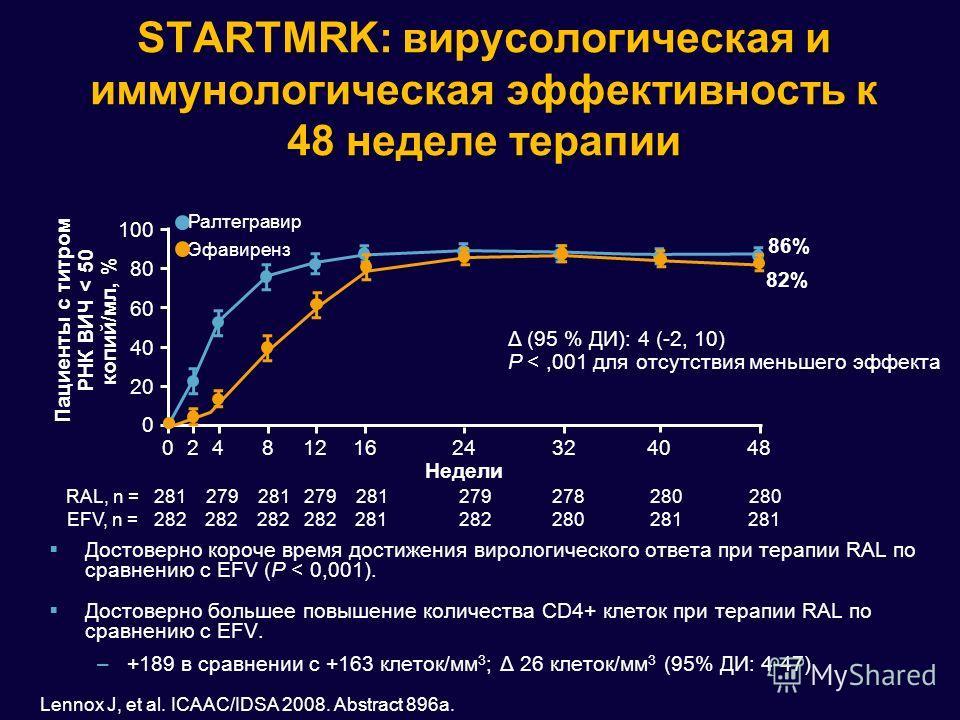 STARTMRK: вирусологическая и иммунологическая эффективность к 48 неделе терапии Достоверно короче время достижения вирологического ответа при терапии RAL по сравнению с EFV (P < 0,001). Достоверно большее повышение количества CD4+ клеток при терапии