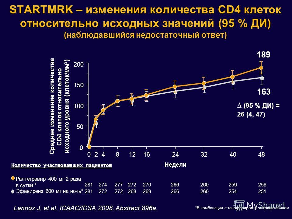 STARTMRK – изменения количества CD4 клеток относительно исходных значений (95 % ДИ) (наблюдавшийся недостаточный ответ) (95 % ДИ) = 26 (4, 47) 0248121624324048 Недели 0 50 100 150 200 Среднее изменение количества CD4 клеток относительно исходного уро