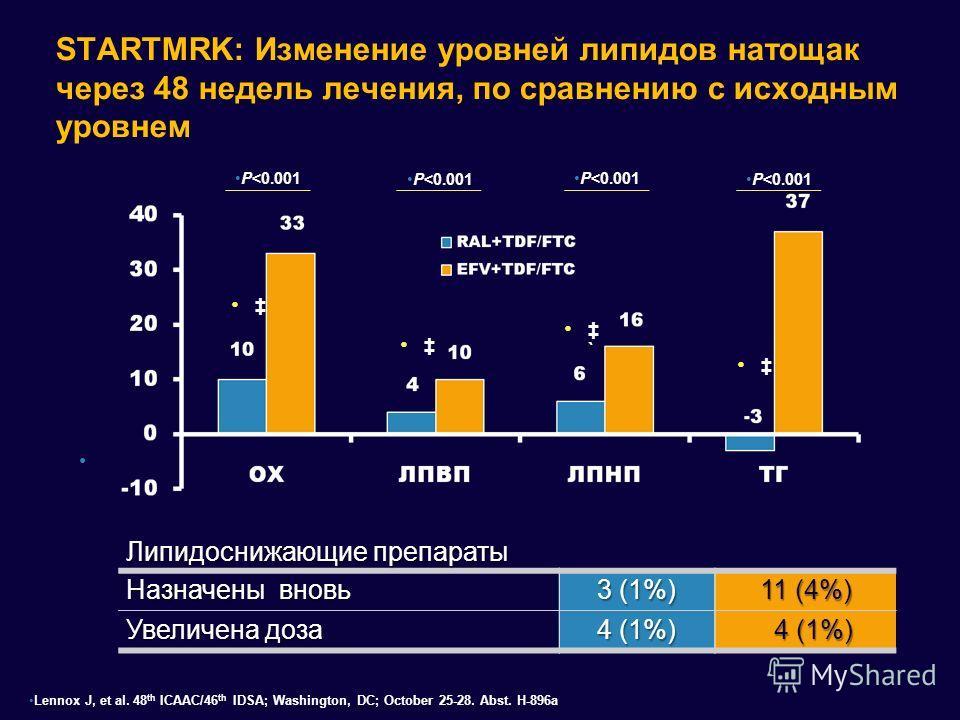 STARTMRK: Изменение уровней липидов натощак через 48 недель лечения, по сравнению с исходным уровнем Липидоснижающие препараты Назначены вновь 3 (1%) 11 (4%) Увеличена доза 4 (1%) 4 (1%) 4 (1%) ` Mean Change (mg/dL) P