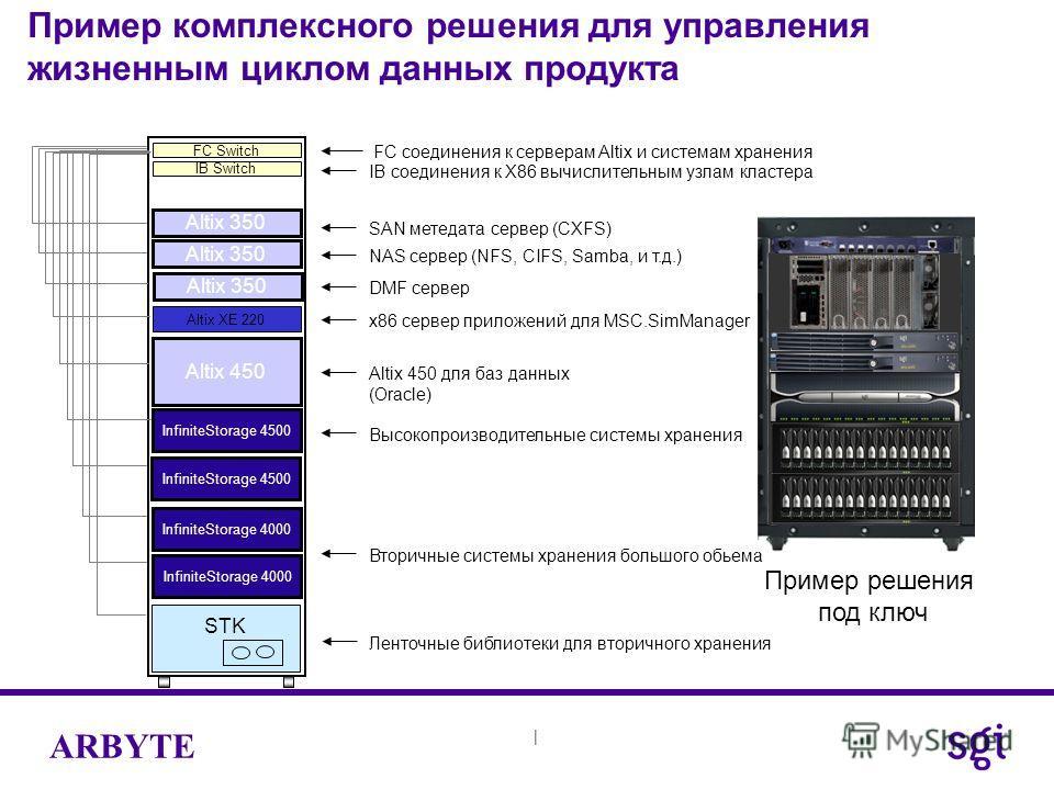 | ARBYTE Пример комплексного решения для управления жизненным циклом данных продукта FC Switch InfiniteStorage 4500 IB Switch FC соединения к серверам Altix и системам хранения Altix 450 Высокопроизводительные системы хранения Вторичные системы хране
