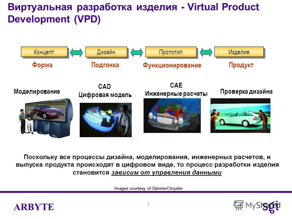 | ARBYTE Виртуальная разработка изделия - Virtual Product Development (VPD) Концепт Прототип Изделие Дизайн CAD Цифровая модель CAE Инженерные расчеты Моделирование ФормаПродукт Функционирование Проверка дизайна Images courtesy of DaimlerChrysler Под