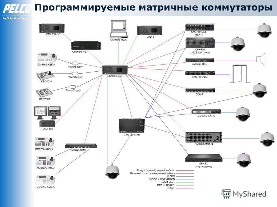 by Schneider Electric Программируемые матричные коммутаторы