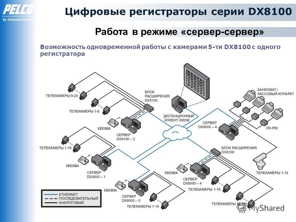by Schneider Electric Цифровые регистраторы серии DX8100 Работа в режиме «сервер-сервер» Возможность одновременной работы с камерами 5-ти DX8100 с одного регистратора