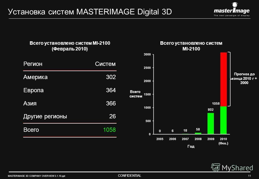 CONFIDENTIAL MASTERIMAGE 3D COMPANY OVERVIEW 3.1.10.ppt 11 Установка систем MASTERIMAGE Digital 3D РегионСистем Америка302 Европа364 Азия366 Другие регионы26 Всего1058 Всего установлено систем MI-2100 (Февраль 2010) Год Прогноз до конца 2010 г + 2000