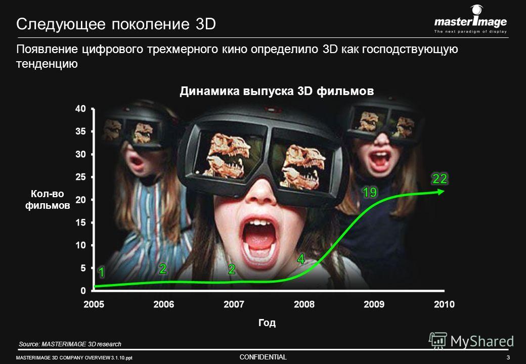 CONFIDENTIAL MASTERIMAGE 3D COMPANY OVERVIEW 3.1.10.ppt 3 Следующее поколение 3D Появление цифрового трехмерного кино определило 3D как господствующую тенденцию Кол-во фильмов Год Динамика выпуска 3D фильмов Source: MASTERIMAGE 3D research