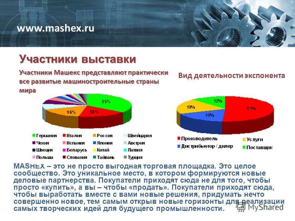 Участники выставки www.mashex.ru Вид деятельности экспонента MASHEX – это не просто выгодная торговая площадка. Это целое сообщество. Это уникальное место, в котором формируются новые деловые партнерства. Покупатели приходят сюда не для того, чтобы п