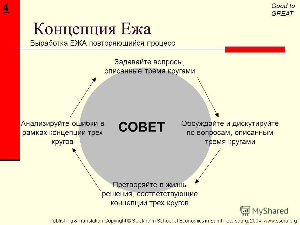 Good to GREAT Концепция Ежа Выработка ЕЖА повторяющийся процесс 4 СОВЕТ Задавайте вопросы, описанные тремя кругами Обсуждайте и дискутируйте по вопросам, описанным тремя кругами Претворяйте в жизнь решения, соответствующие концепции трех кругов Анали