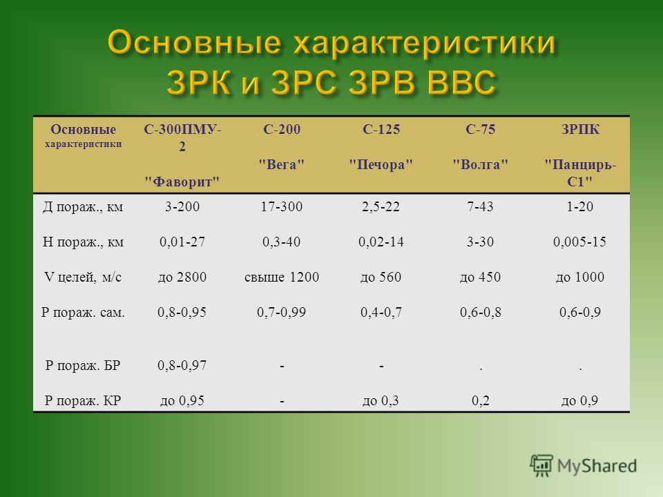 Основные характеристики С -300 ПМУ - 2
