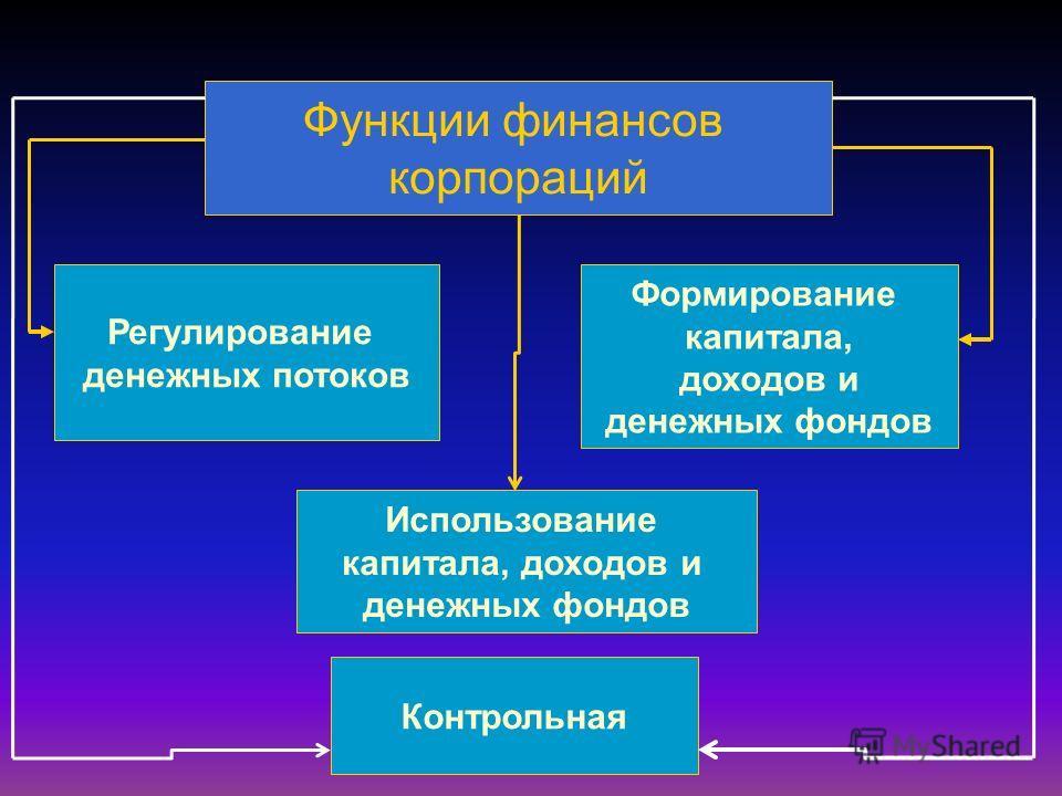 Функции финансов корпораций Регулирование денежных потоков Формирование капитала, доходов и денежных фондов Использование капитала, доходов и денежных фондов Контрольная