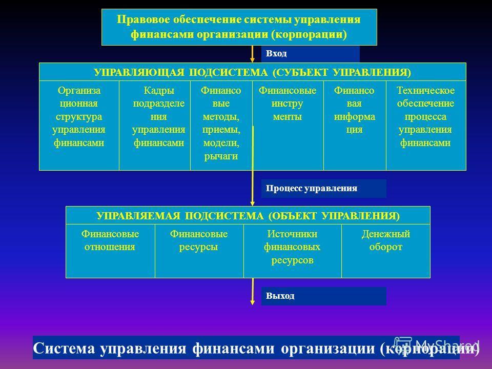 Вход Правовое обеспечение системы управления финансами организации (корпорации) УПРАВЛЯЮЩАЯ ПОДСИСТЕМА (СУБЪЕКТ УПРАВЛЕНИЯ) Организа ционная структура управления финансами Кадры подразделе ния управления финансами Финансо вые методы, приемы, модели,