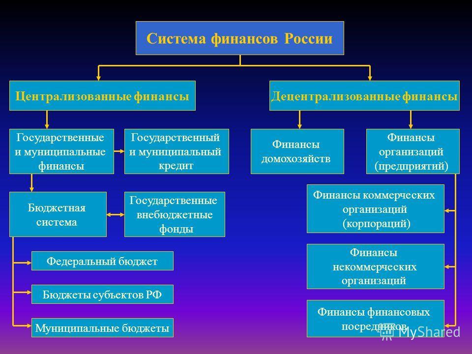 Система финансов России Централизованные финансыДецентрализованные финансы Государственные и муниципальные финансы Государственный и муниципальный кредит Финансы домохозяйств Финансы организаций (предприятий) Бюджетная система Государственные внебюдж