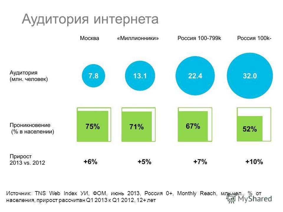 Аудитория интернета Источник: TNS Web Index УИ, ФОМ, июнь 2013, Россия 0+, Monthly Reach, млн.чел., % от населения, прирост рассчитан Q1 2013 к Q1 2012, 12+ лет