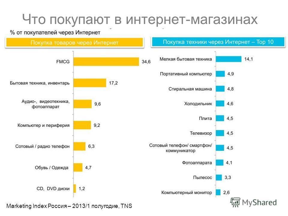 Что покупают в интернет-магазинах Marketing Index Россия – 2013/1 полугодие, TNS