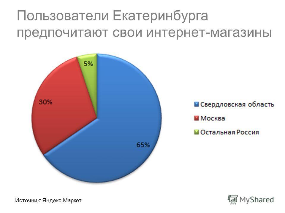 Пользователи Екатеринбурга предпочитают свои интернет-магазины Источник: Яндекс.Маркет