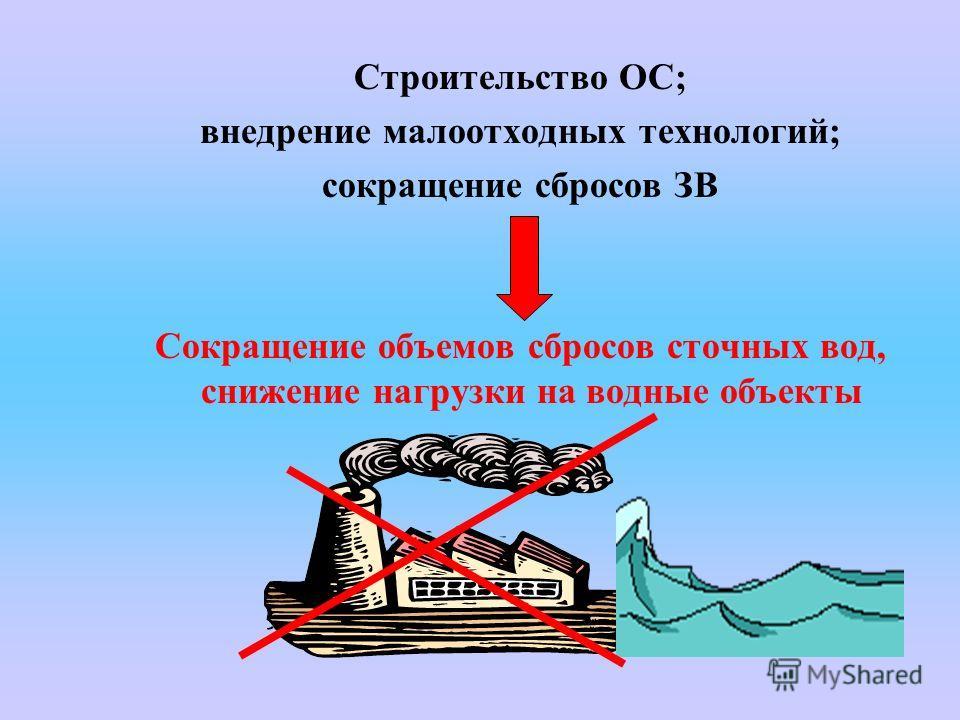 Строительство ОС; внедрение малоотходных технологий; сокращение сбросов ЗВ Сокращение объемов сбросов сточных вод, снижение нагрузки на водные объекты