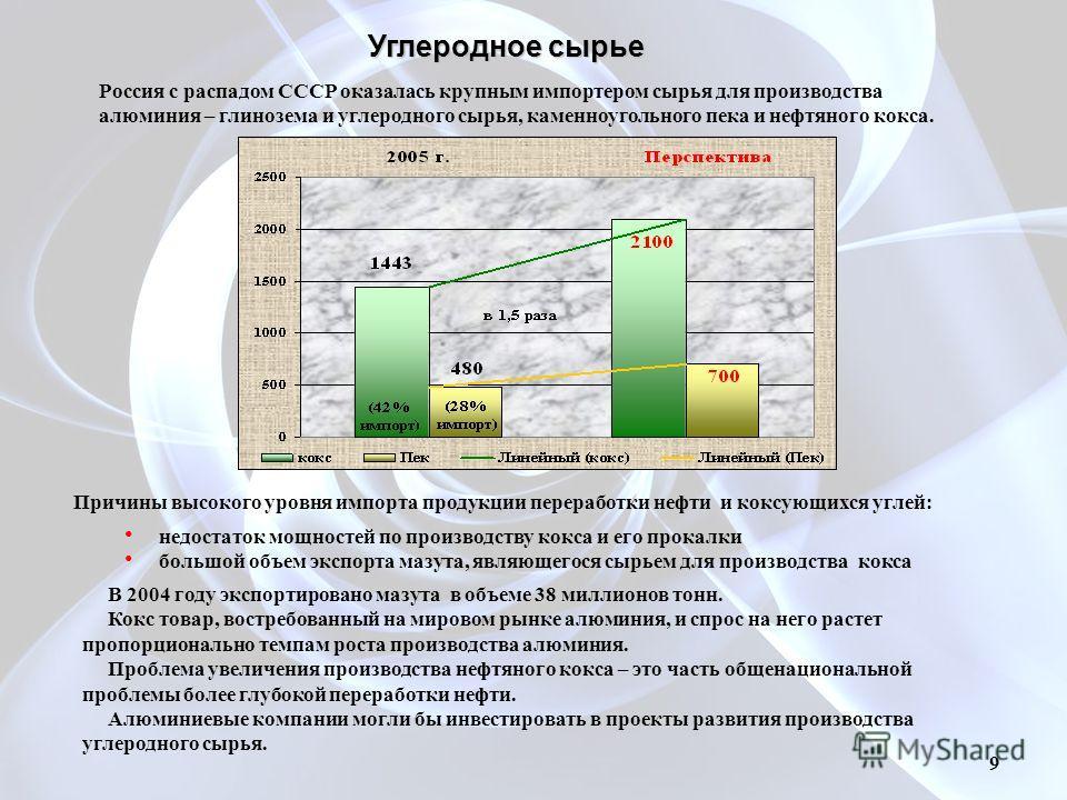 Углеродное сырье Россия с распадом СССР оказалась крупным импортером сырья для производства алюминия – глинозема и углеродного сырья, каменноугольного пека и нефтяного кокса. 9 Причины высокого уровня импорта продукции переработки нефти и коксующихся