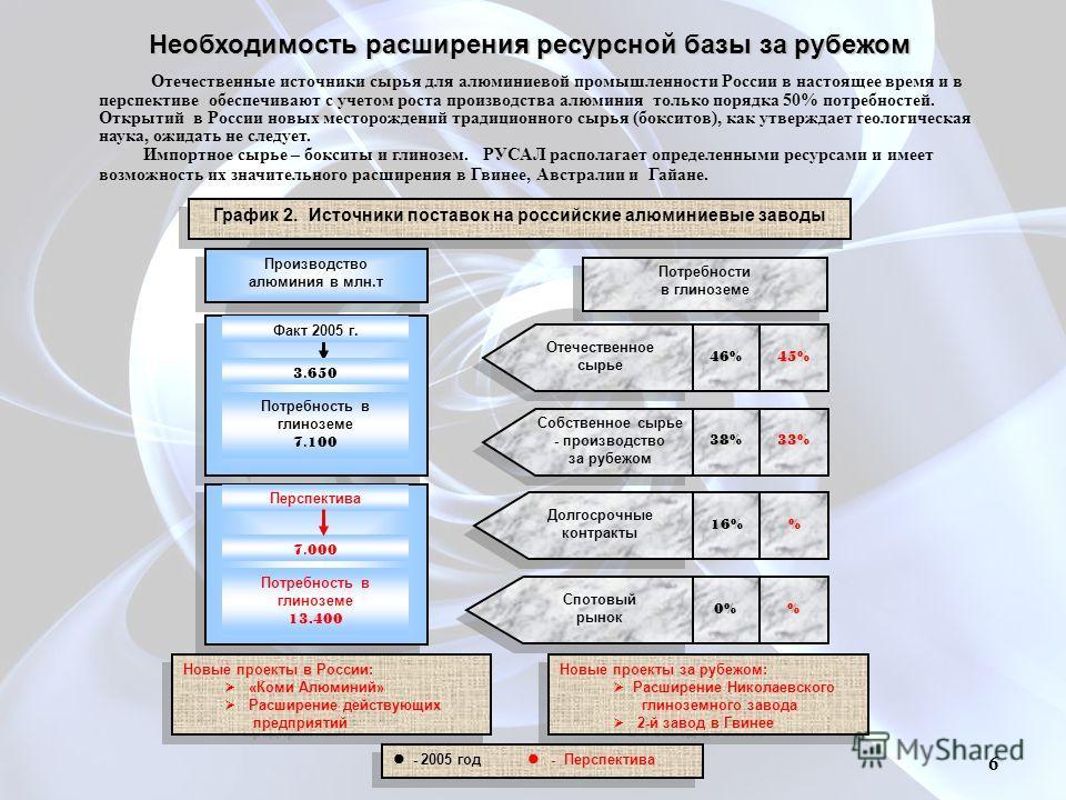График 2. Источники поставок на российские алюминиевые заводы Производство алюминия в млн.т Производство алюминия в млн.т Потребности в глиноземе Потребности в глиноземе 3. 650 Потребность в глиноземе 7. 100 Факт 2005 г. Перспектива 7. 000 Потребност