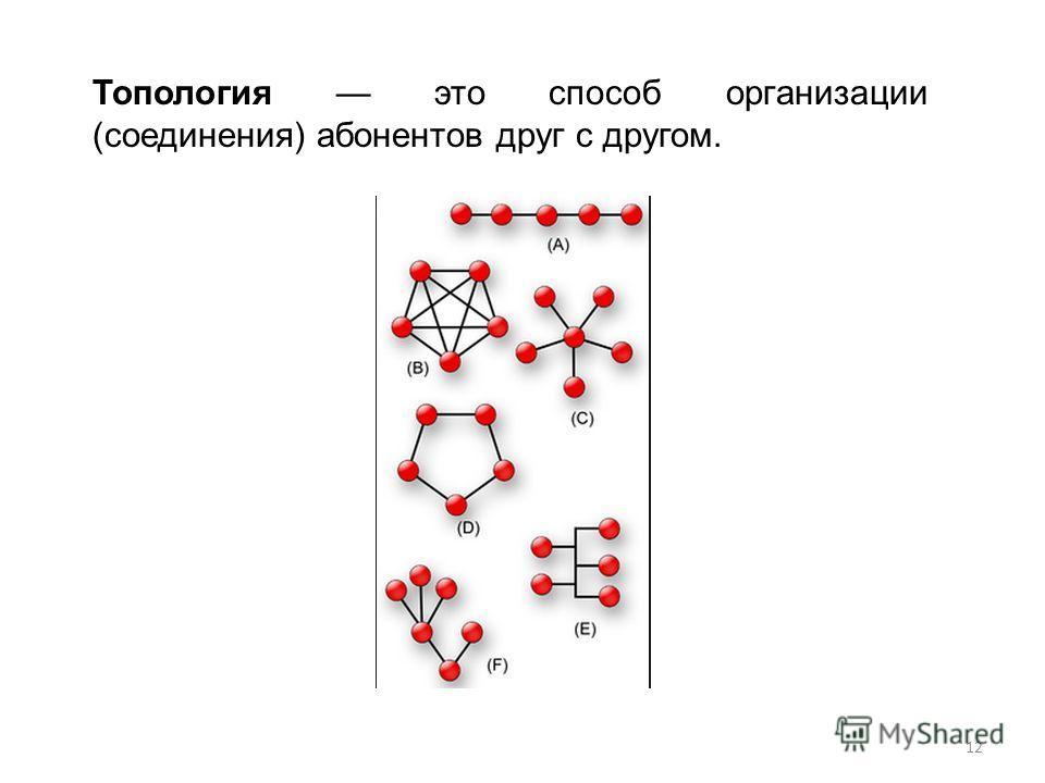 Топология это способ организации (соединения) абонентов друг с другом. 12