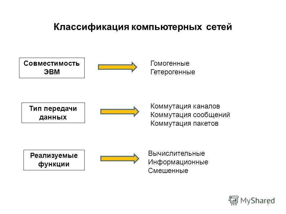 Классификация компьютерных сетей Совместимость ЭВМ Тип передачи данных Реализуемые функции Гомогенные Гетерогенные Коммутация каналов Коммутация сообщений Коммутация пакетов Вычислительные Информационные Смешенные 7