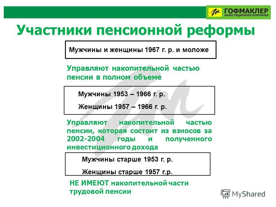 Участники пенсионной реформы Мужчины и женщины 1967 г. р. и моложе Управляют накопительной частью пенсии в полном объеме Мужчины 1953 – 1966 г. р. Женщины 1957 – 1966 г. р. Управляют накопительной частью пенсии, которая состоит из взносов за 2002-200