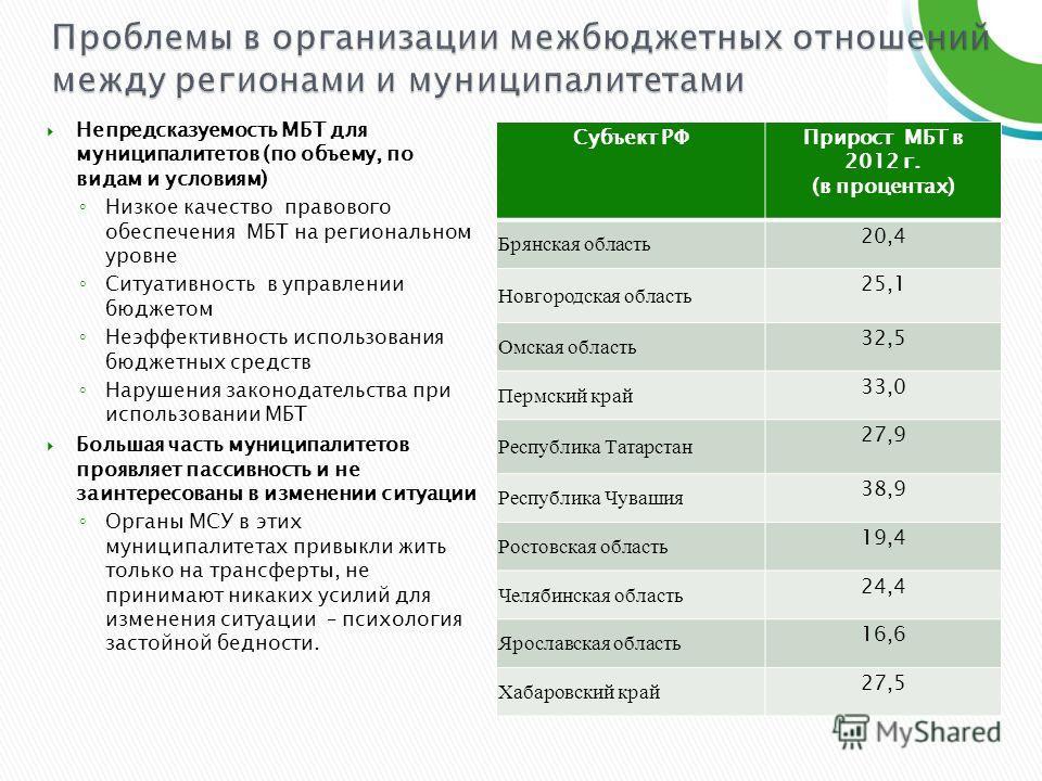 Непредсказуемость МБТ для муниципалитетов (по объему, по видам и условиям) Низкое качество правового обеспечения МБТ на региональном уровне Ситуативность в управлении бюджетом Неэффективность использования бюджетных средств Нарушения законодательства