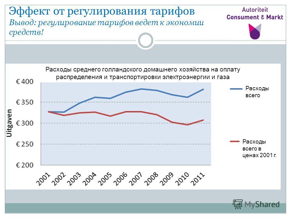 Эффект от регулирования тарифов Вывод: регулирование тарифов ведет к экономии средств! Расходы среднего голландского домашнего хозяйства на оплату распределения и транспортировки электроэнергии и газа Расходы всего Расходы всего в ценах 2001 г.