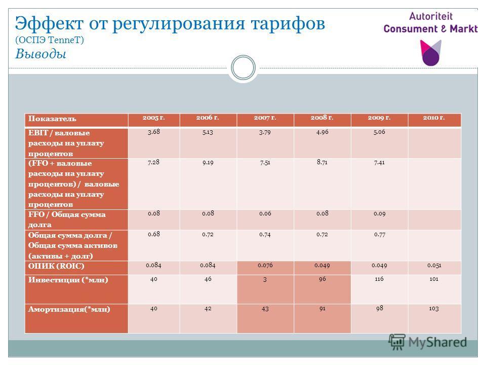 Эффект от регулирования тарифов (ОСПЭ TenneT) Выводы Показатель 2005 г.2006 г.2007 г.2008 г.2009 г.2010 г. EBIT / валовые расходы на уплату процентов 3.685.133.794.965.06 (FFO + валовые расходы на уплату процентов) / валовые расходы на уплату процент