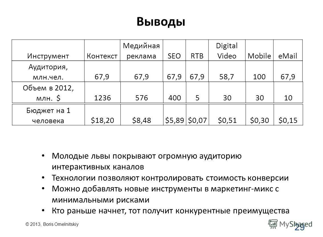 Выводы 29 ИнструментКонтекст Медийная рекламаSEORTB Digital VideoMobileeMail Аудитория, млн.чел.67,9 58,710067,9 Объем в 2012, млн. $1236576400530 10 Бюджет на 1 человека$18,20$8,48$5,89$0,07$0,51$0,30$0,15 Молодые львы покрывают огромную аудиторию и