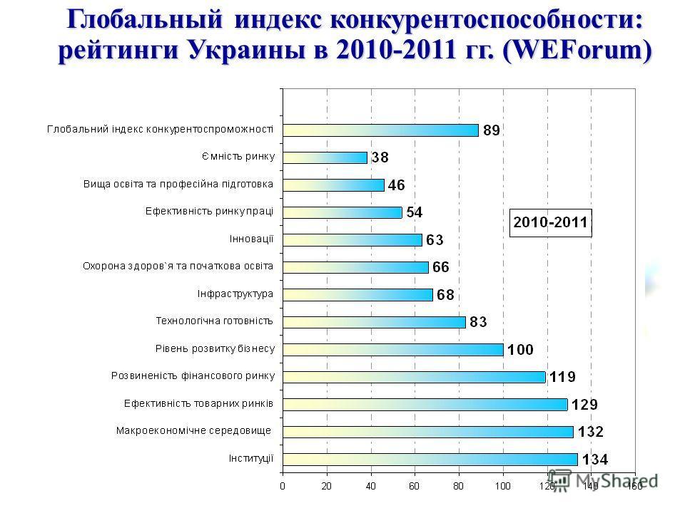 Глобальный индекс конкурентоспособности: рейтинги Украины в 2010-2011 гг. (WEForum)
