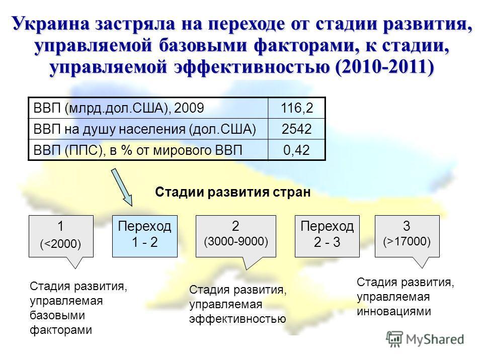 Украина застряла на переходе от стадии развития, управляемой базовыми факторами, к стадии, управляемой эффективностью (2010-2011) 1 (17000) Переход 1 - 2 Переход 2 - 3 Стадия развития, управляемая базовыми факторами Стадия развития, управляемая эффек