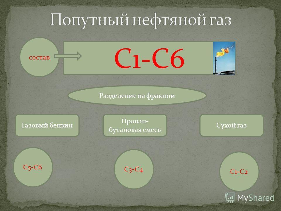 состав С1-С6 С1-С2 С3-С4 С5-С6 Газовый бензин Пропан- бутановая смесь Сухой газ Разделение на фракции