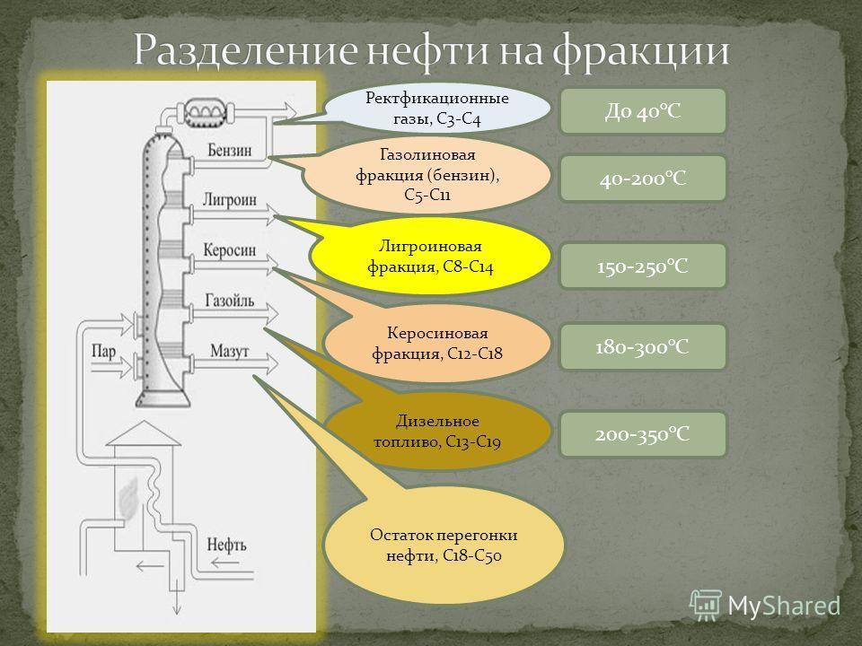 Газолиновая фракция (бензин), С5-С11 Лигроиновая фракция, С8-С14 Дизельное топливо, С13-С19 Керосиновая фракция, С12-С18 Остаток перегонки нефти, С18-С50 Ректфикационные газы, С3-С4 До 40°С 40-200°С 150-250°С 180-300°С 200-350°С