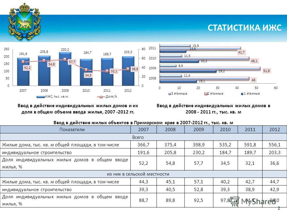 2 СТАТИСТИКА ИЖС Ввод в действие жилых объектов в Приморском крае в 2007-2012 гг., тыс. кв. м Показатели200720082009201020112012 Всего Жилые дома, тыс. кв. м общей площади, в том числе366,7375,4398,9535,2591,8556,1 индивидуальное строительство191,620