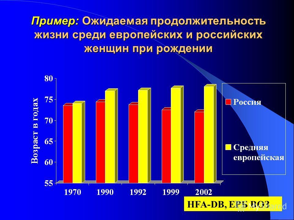 Пример: Ожидаемая продолжительность жизни среди европейских и российских женщин при рождении HFA-DB, ЕРБ ВОЗ