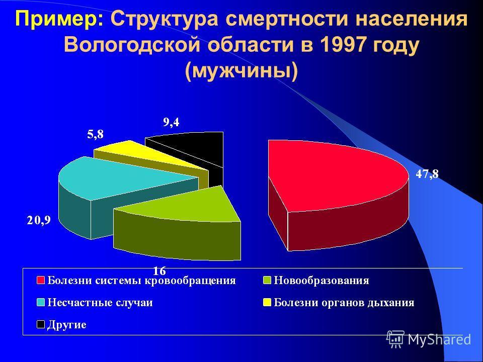Пример: Структура смертности населения Вологодской области в 1997 году (мужчины)