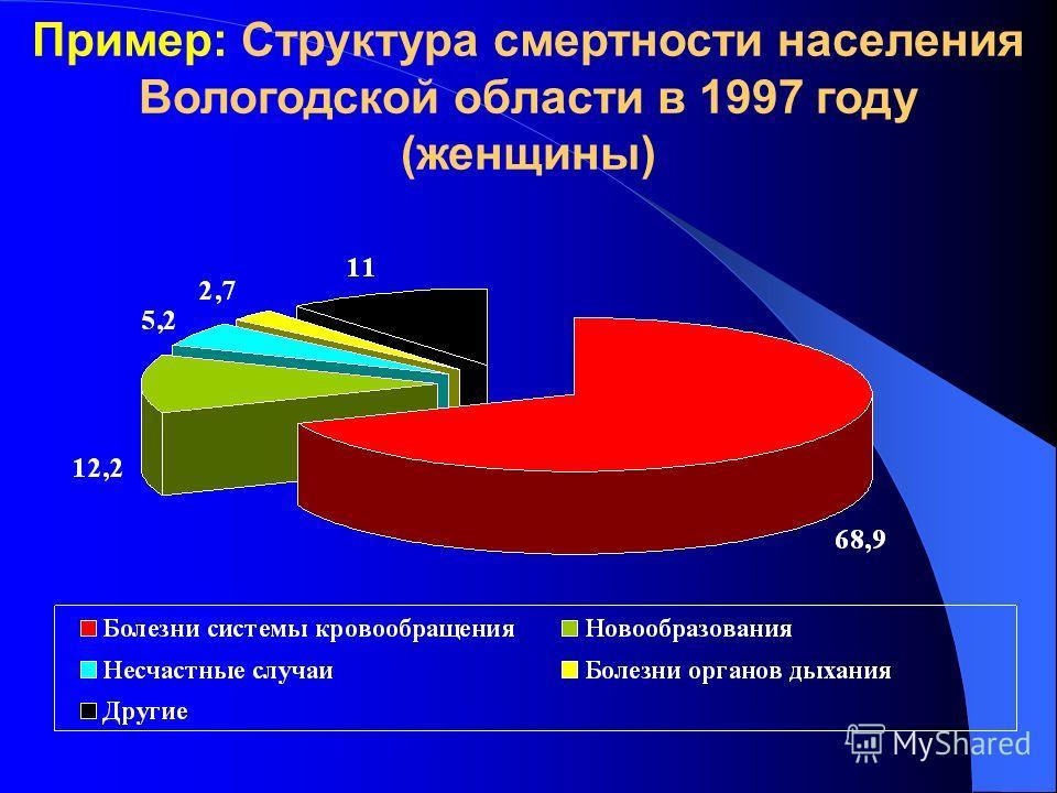 Пример: Структура смертности населения Вологодской области в 1997 году (женщины)
