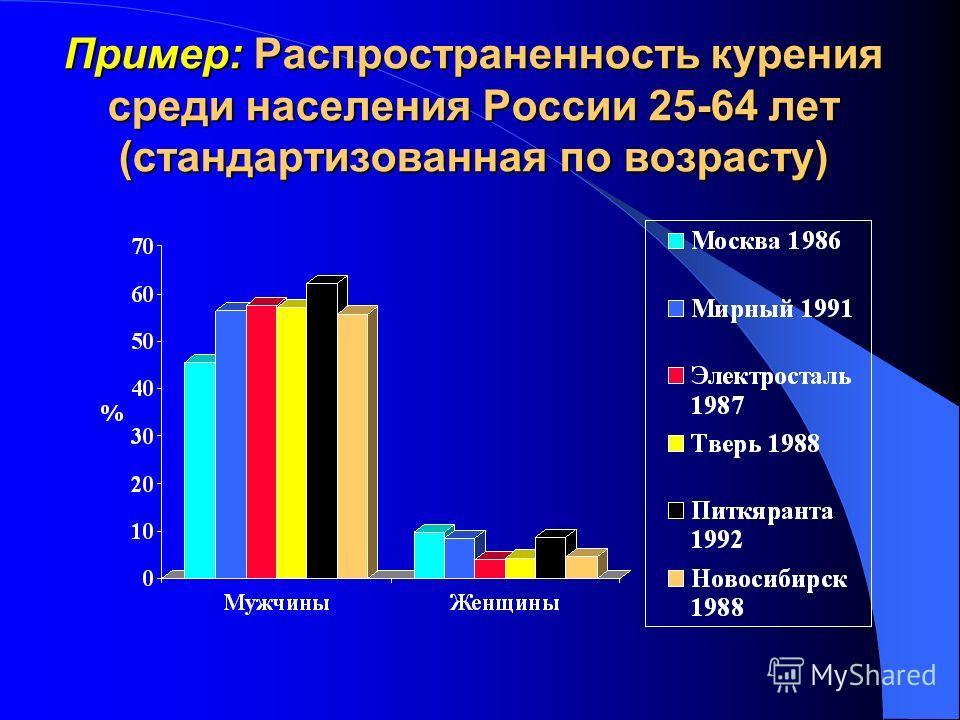 Пример: Распространенность курения среди населения России 25-64 лет (стандартизованная по возрасту)