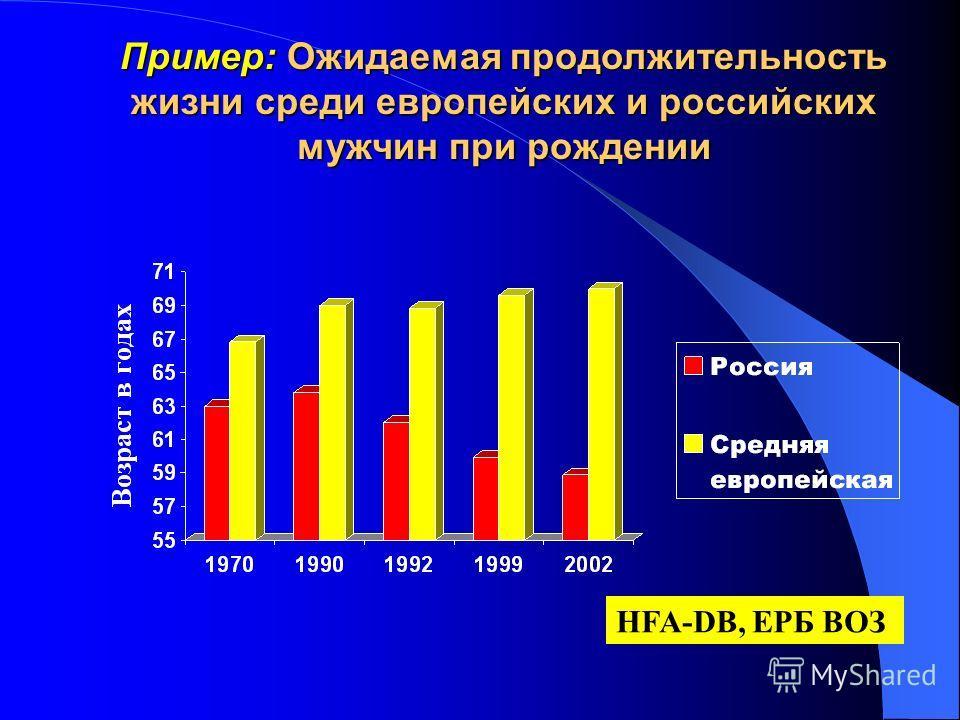 Пример: Ожидаемая продолжительность жизни среди европейских и российских мужчин при рождении HFA-DB, ЕРБ ВОЗ