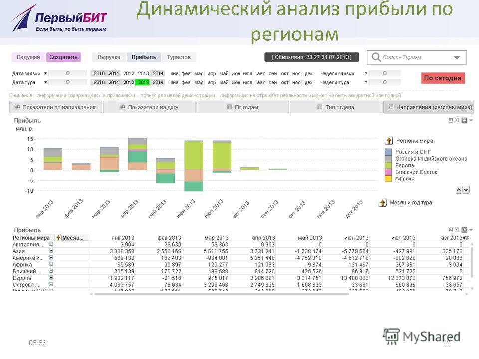 Динамический анализ прибыли по регионам 05:5411