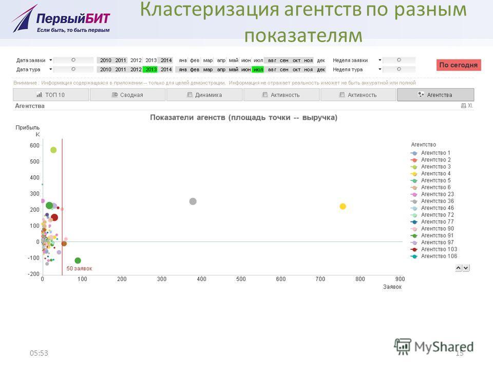 Кластеризация агентств по разным показателям 05:5415