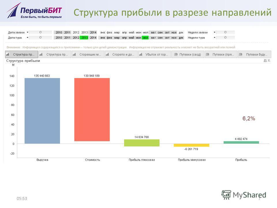 Структура прибыли в разрезе направлений 05:547