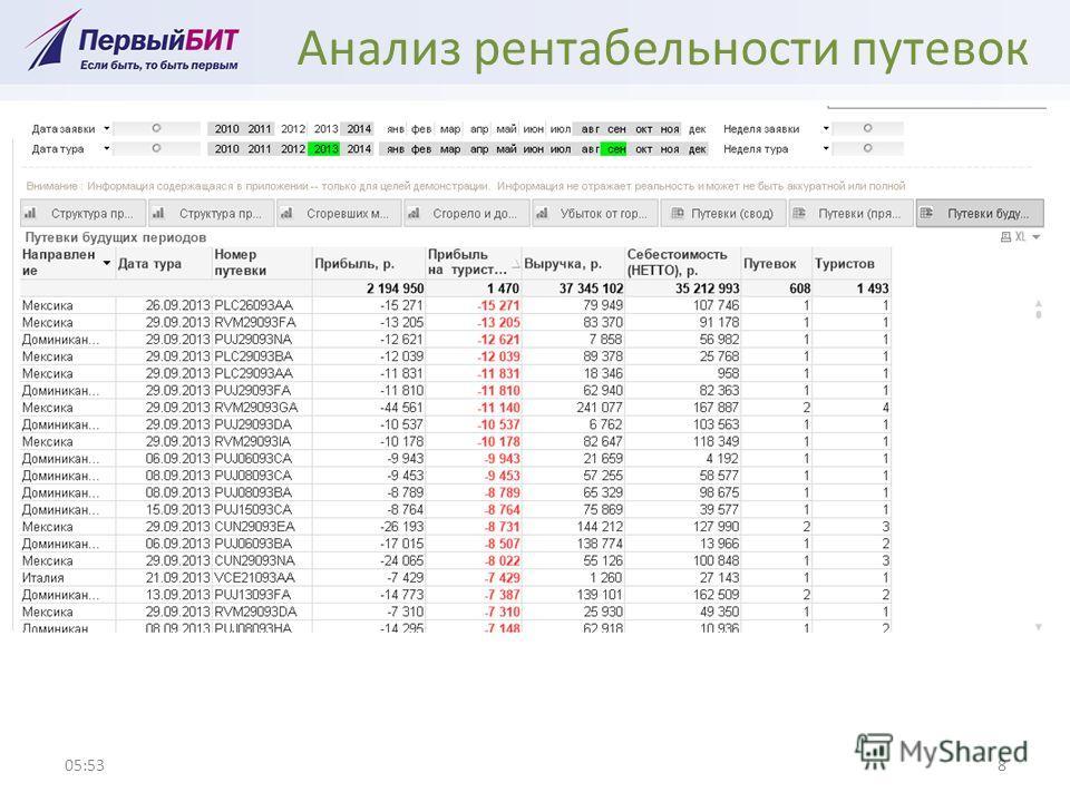 Анализ рентабельности путевок 05:548