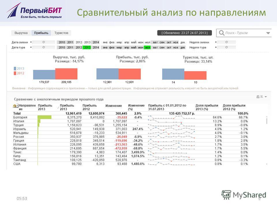 Сравнительный анализ по направлениям 05:549